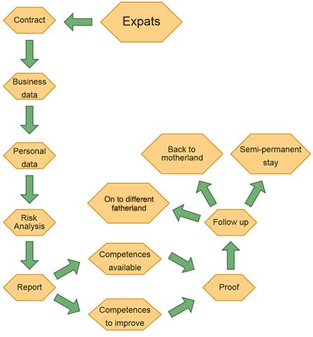 Diagram of the Internet Coach